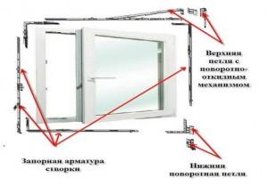 Элементы фурнитуры для пластиковых окон