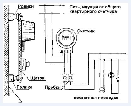 установки электросчетчика