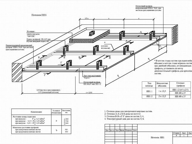 Схема установки потолка из гипсокартона своими руками.