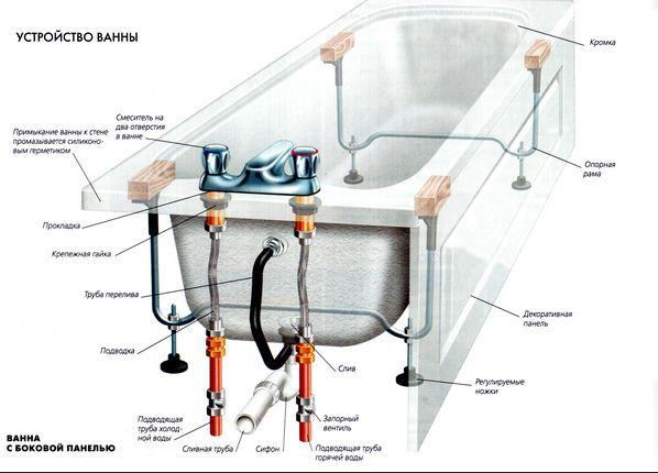 Акриловая ванна как установить своими руками