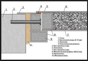 Схема по установке железных дверей