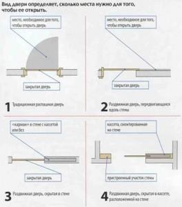 Определение размеров двери