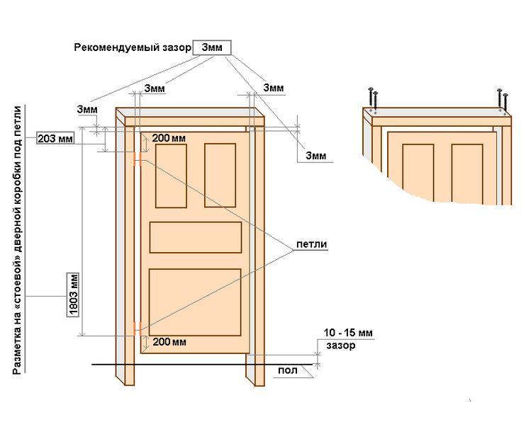 дверного полотна и коробки