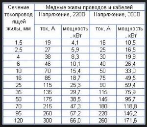 Подбор сечения провода (таблица)