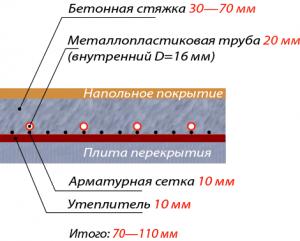Монтаж системы теплого водяного пола