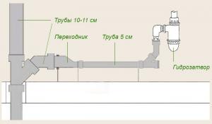 Последовательность сборки канализации