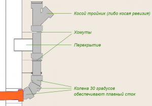 Схема сборки системы канализации своими руками
