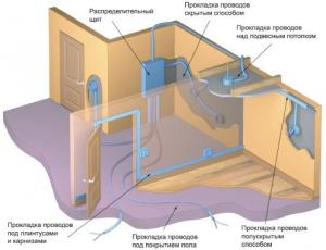Схема электропитания в квартире