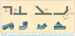 Правильное соединение канализационных труб