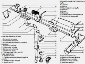 Схема укладки труб ливневой канализации