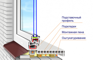 Подоконник и окно в разрезе