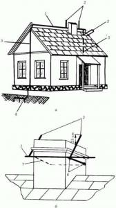 Конструкция тросового и стержневого громоотвода
