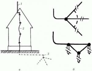 Строение громоотвода