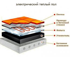 Электрический теплый пол (схема)