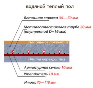 Схема монтажа теплого водяного пола